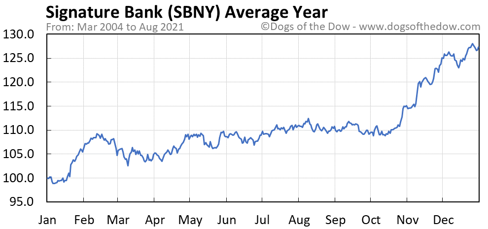 Average year chart for Signature Bank stock price history