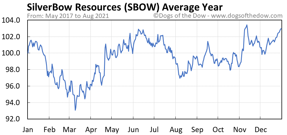 Average year chart for SilverBow Resources stock price history