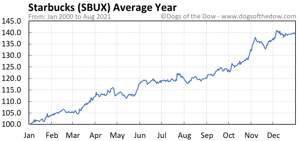 Average year chart for Starbucks stock price history