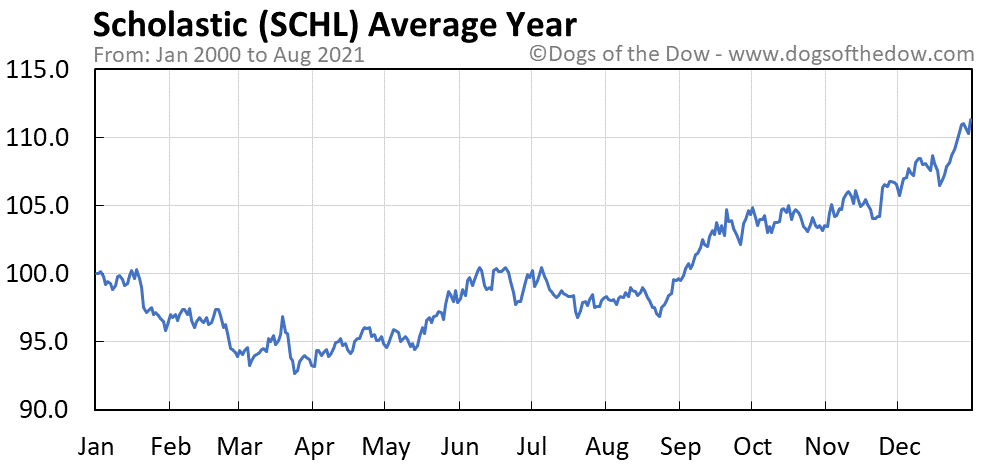 Average year chart for Scholastic stock price history