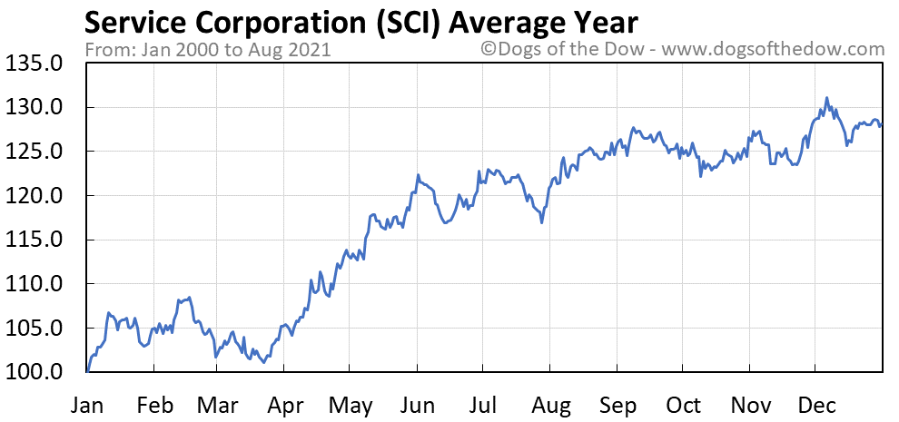 Average year chart for Service Corporation stock price history
