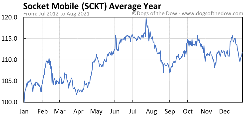 Average year chart for Socket Mobile stock price history