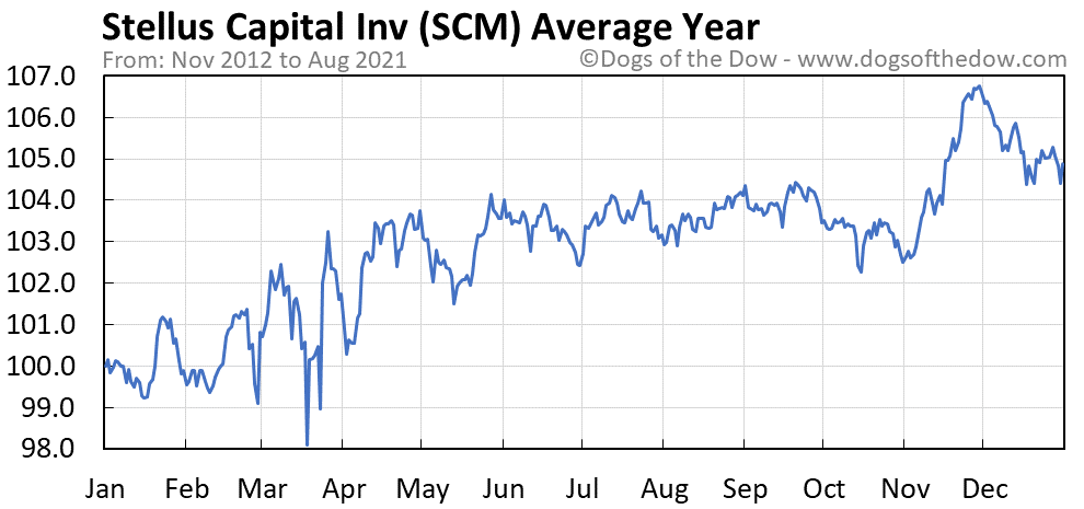 Average year chart for Stellus Capital Investment stock price history