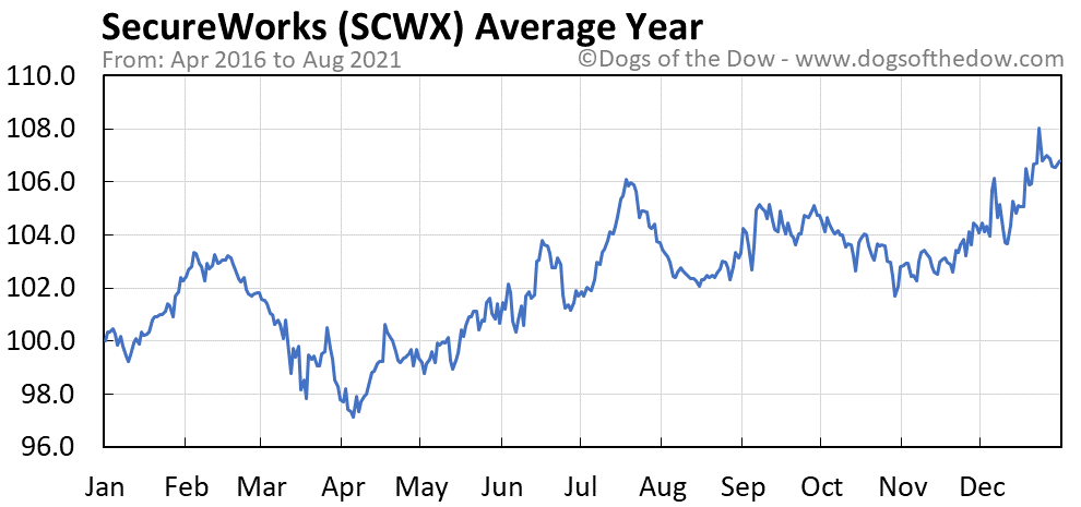 Average year chart for SecureWorks stock price history