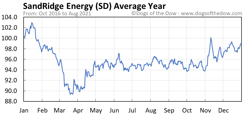 Average year chart for SandRidge Energy stock price history