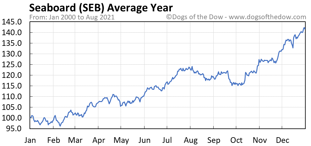 Average year chart for Seaboard stock price history
