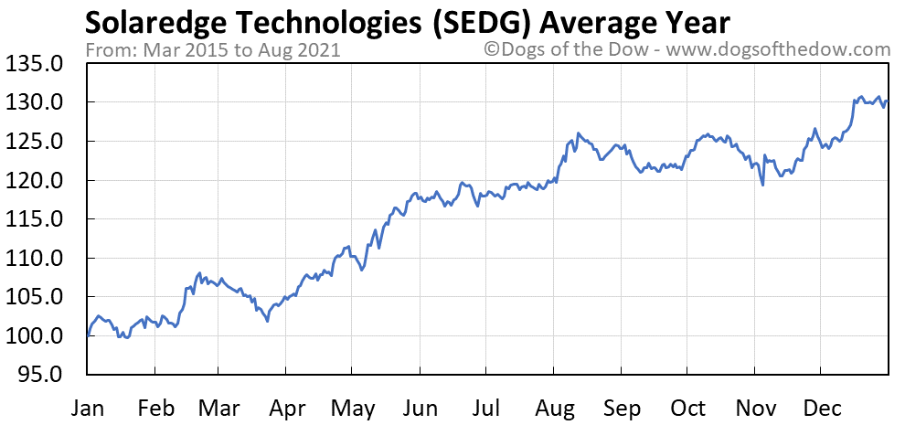 Average year chart for Solaredge Technologies stock price history