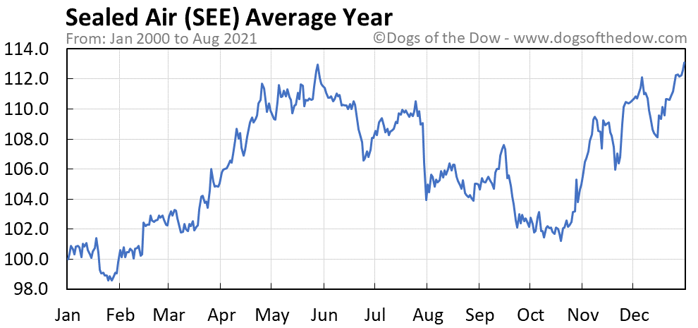 Average year chart for Sealed Air stock price history