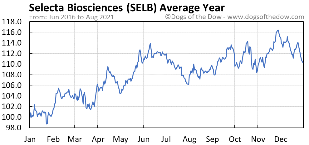 Average year chart for Selecta Biosciences stock price history