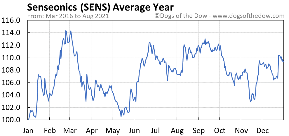 Average year chart for Senseonics stock price history