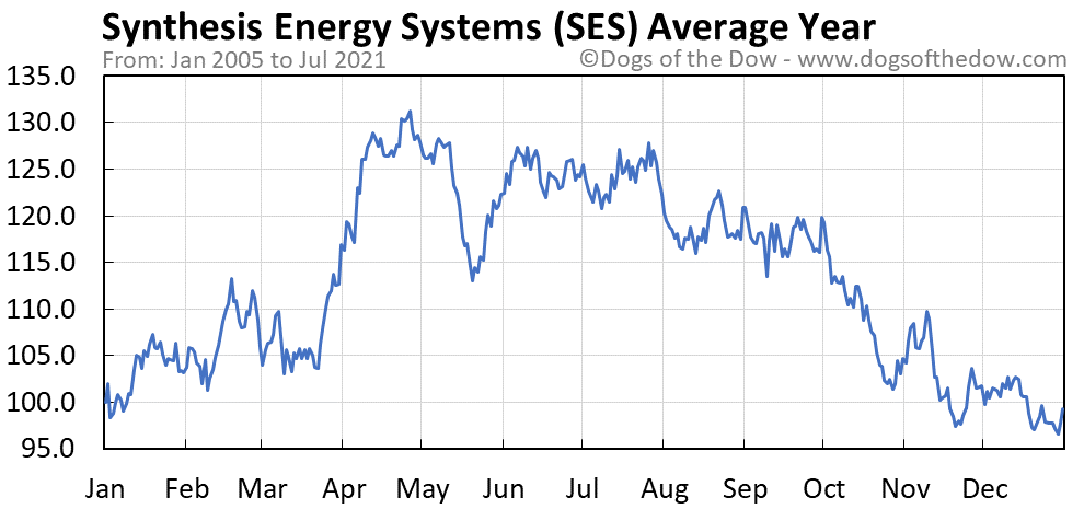 Average year chart for Synthesis Energy Systems stock price history