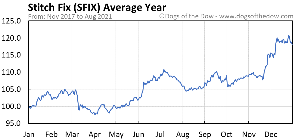 Average year chart for Stitch Fix stock price history