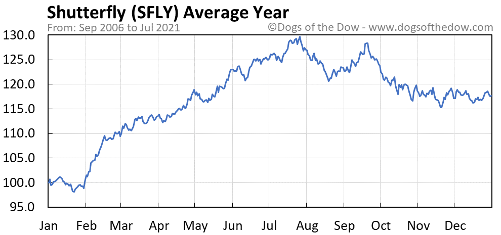 Average year chart for Shutterfly stock price history