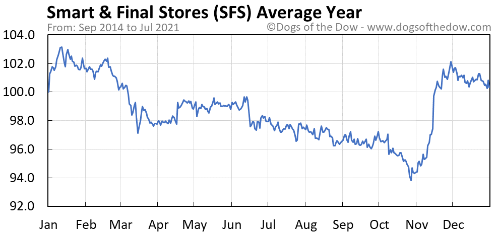Average year chart for Smart & Final Stores stock price history