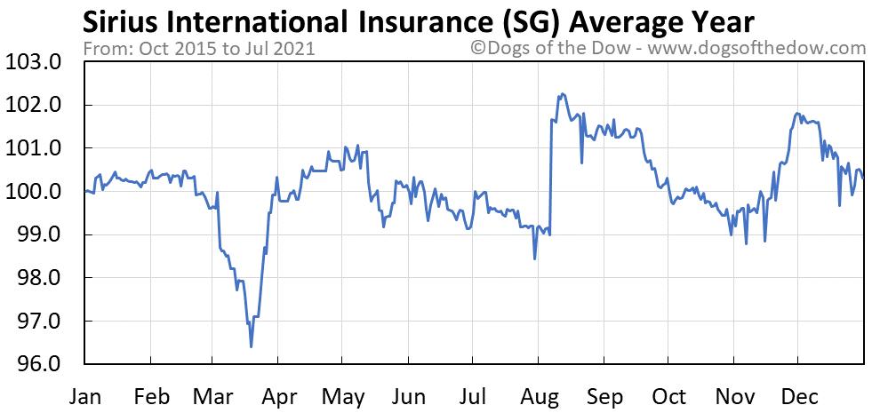 Average year chart for Sirius International Insurance stock price history