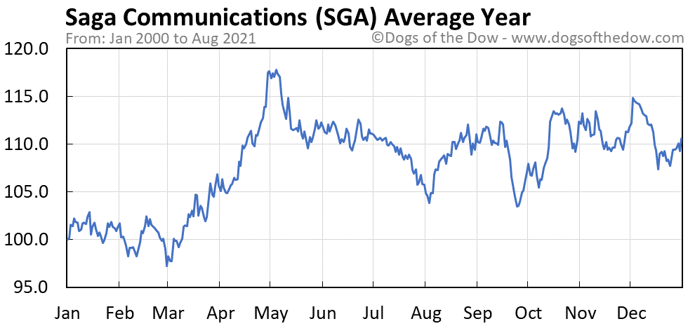 Average year chart for Saga Communications stock price history