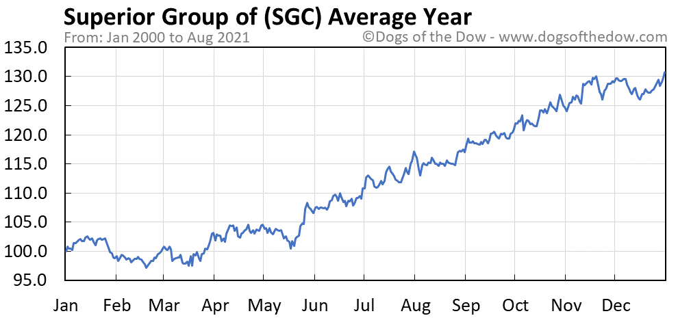 Average year chart for Superior Group of stock price history