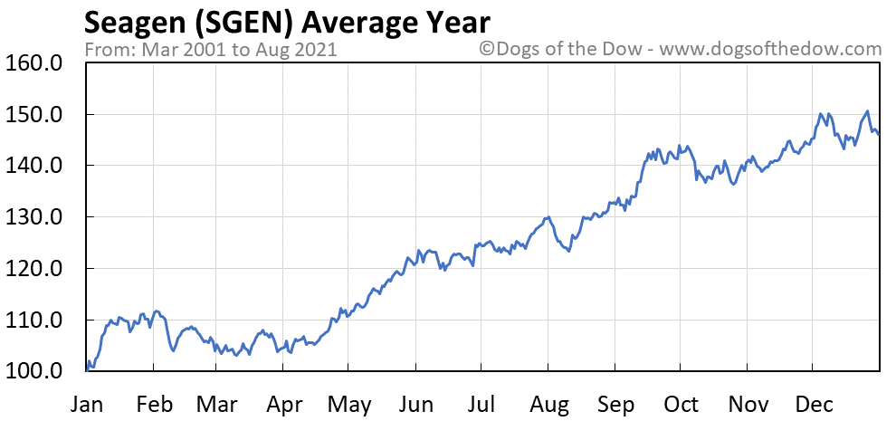 Average year chart for Seattle Genetics stock price history