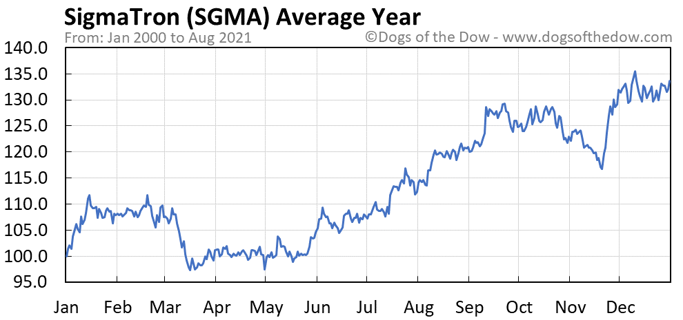 Average year chart for SigmaTron stock price history