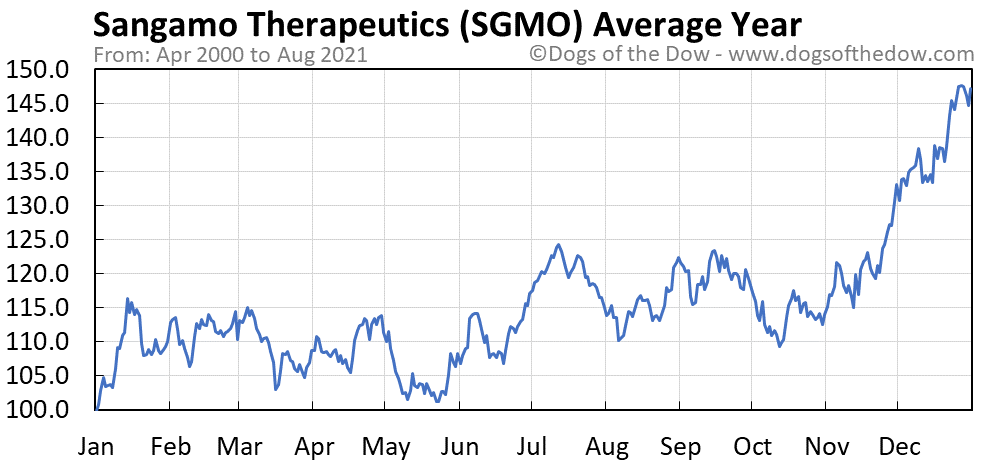 Average year chart for Sangamo Therapeutics stock price history