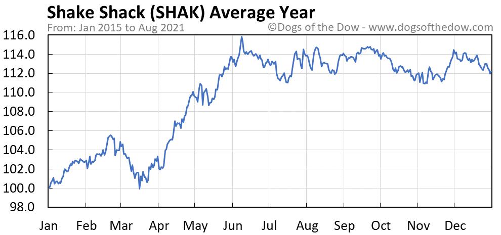 Average year chart for Shake Shack stock price history