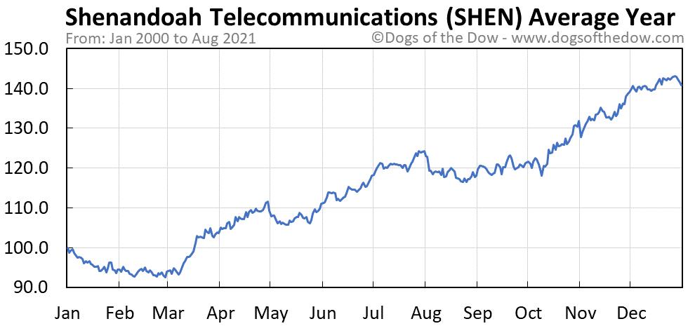Average year chart for Shenandoah Telecommunications stock price history