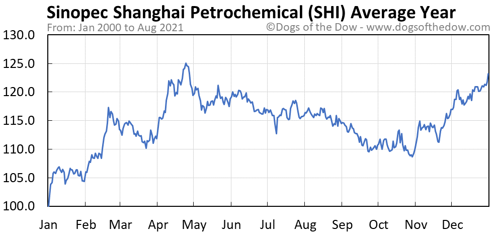 Average year chart for Sinopec Shanghai Petrochemical stock price history