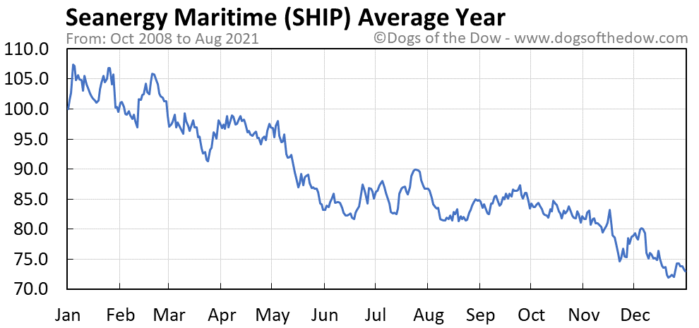 Average year chart for Seanergy Maritime stock price history