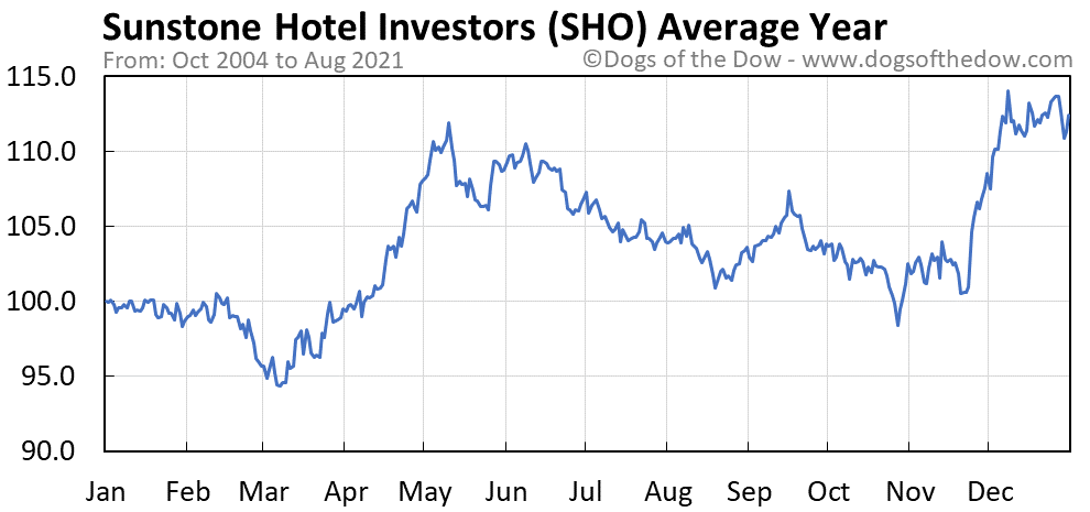 Average year chart for Sunstone Hotel Investors stock price history