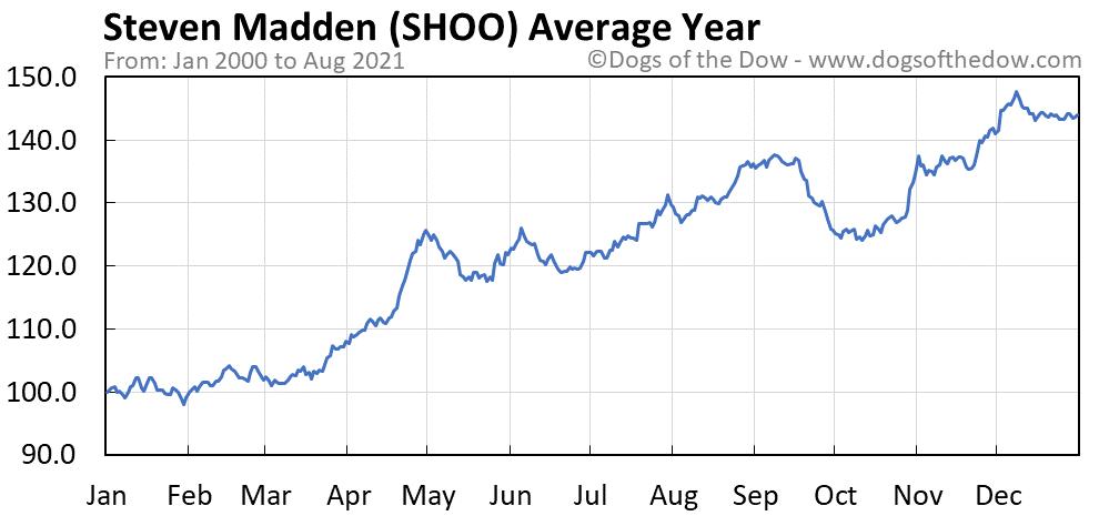 Average year chart for Steven Madden stock price history