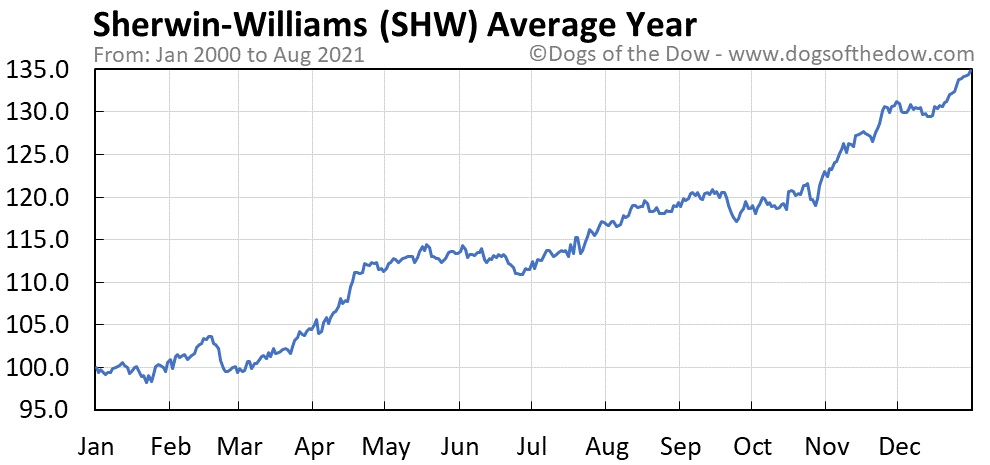 Average year chart for Sherwin-Williams stock price history