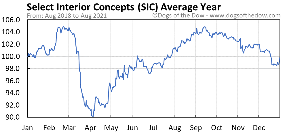 Average year chart for Select Interior Concepts stock price history