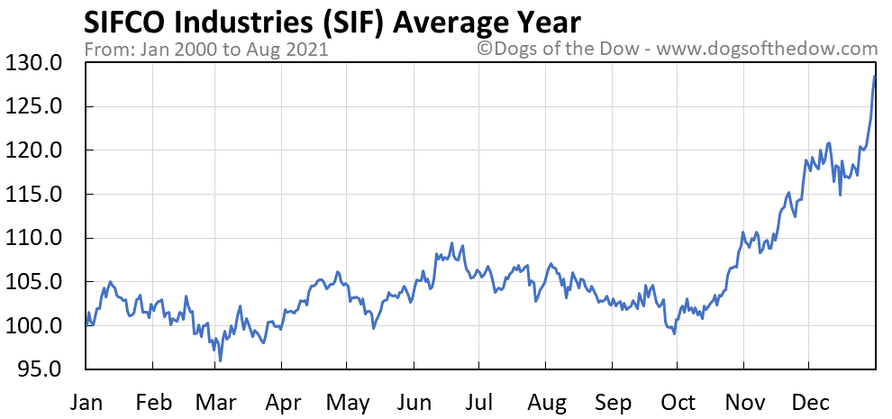 Average year chart for SIFCO Industries stock price history