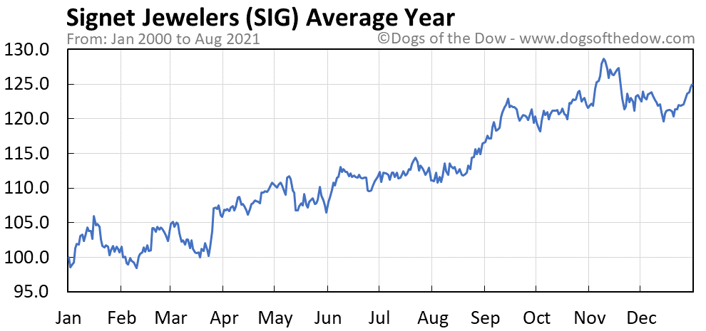 Average year chart for Signet Jewelers stock price history