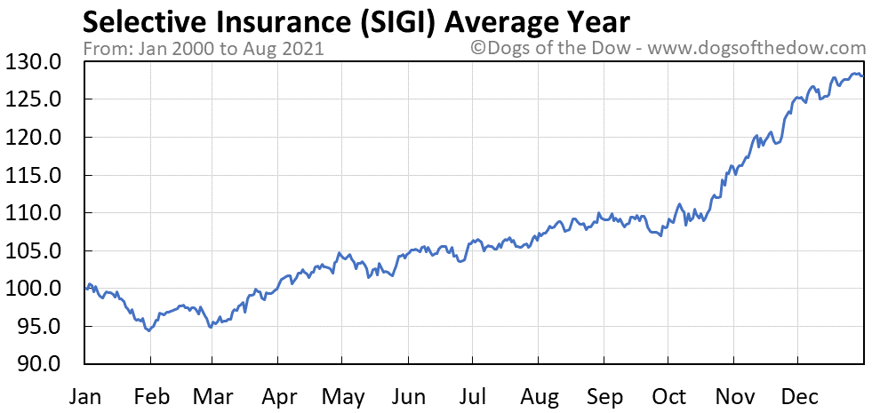 Average year chart for Selective Insurance stock price history