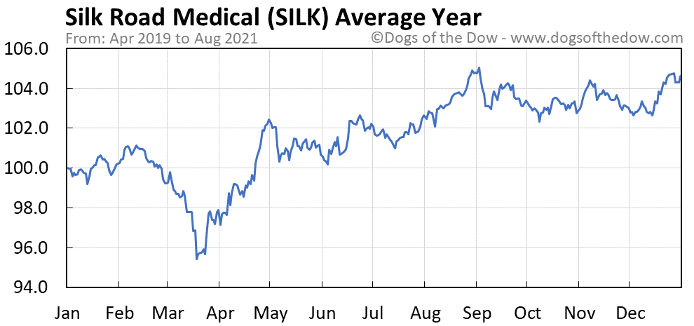 Average year chart for Silk Road Medical stock price history