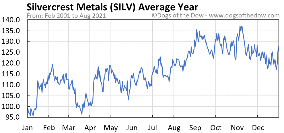 Average year chart for Silvercrest Metals stock price history