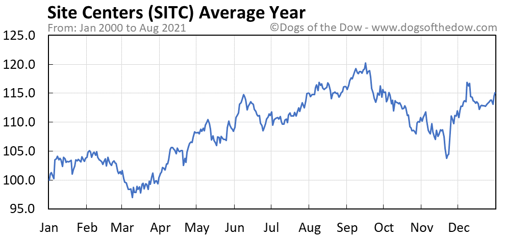 Average year chart for Site Centers stock price history