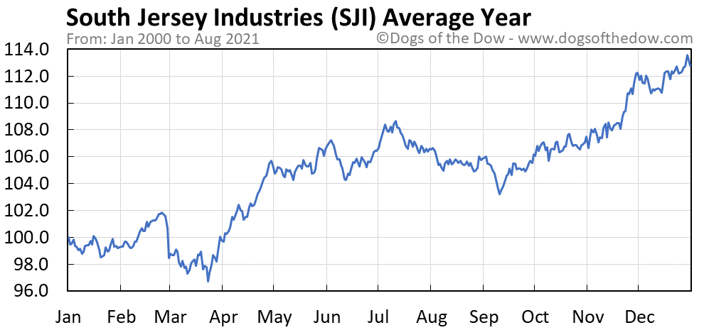 Average year chart for South Jersey Industries stock price history
