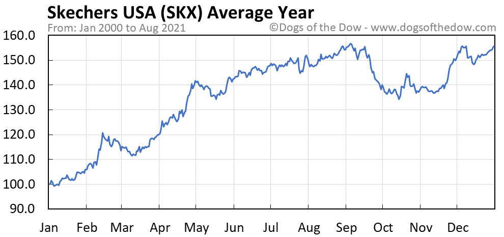 Average year chart for Skechers USA stock price history