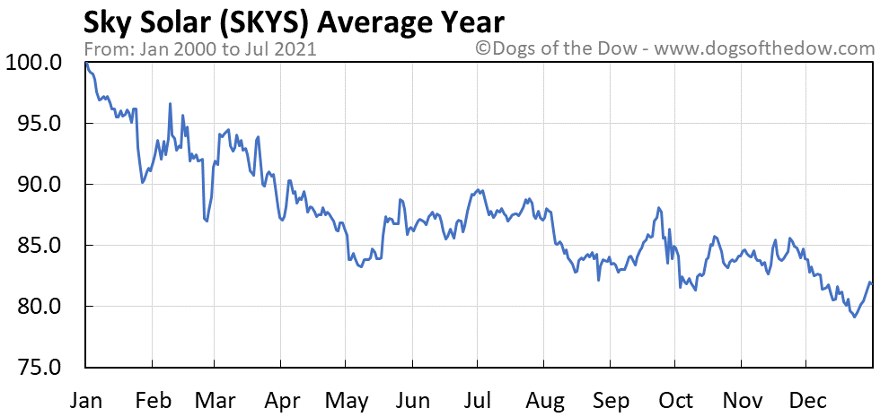 Average year chart for Sky Solar stock price history