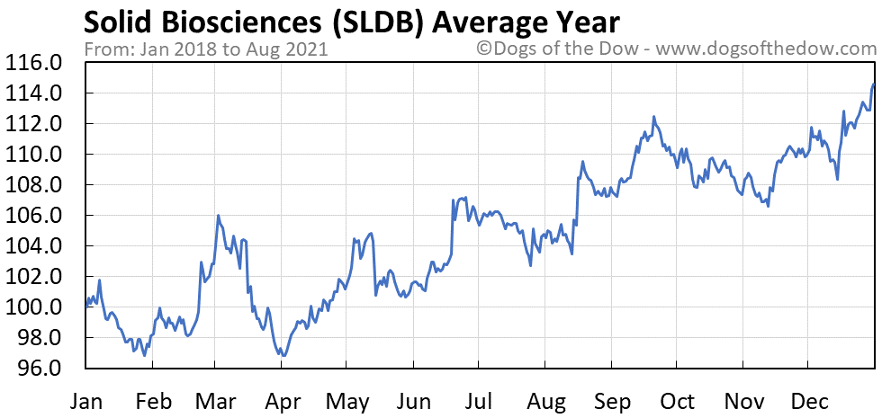 Average year chart for Solid Biosciences stock price history