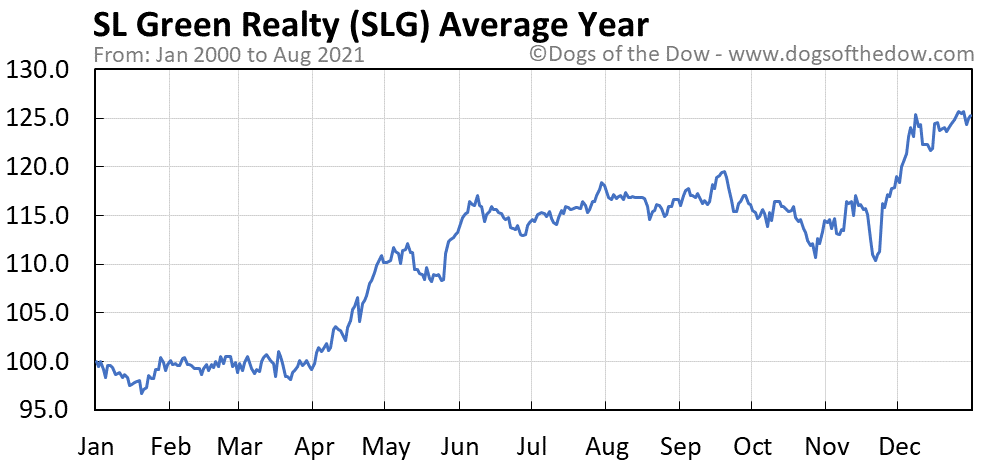 Average year chart for SL Green Realty stock price history