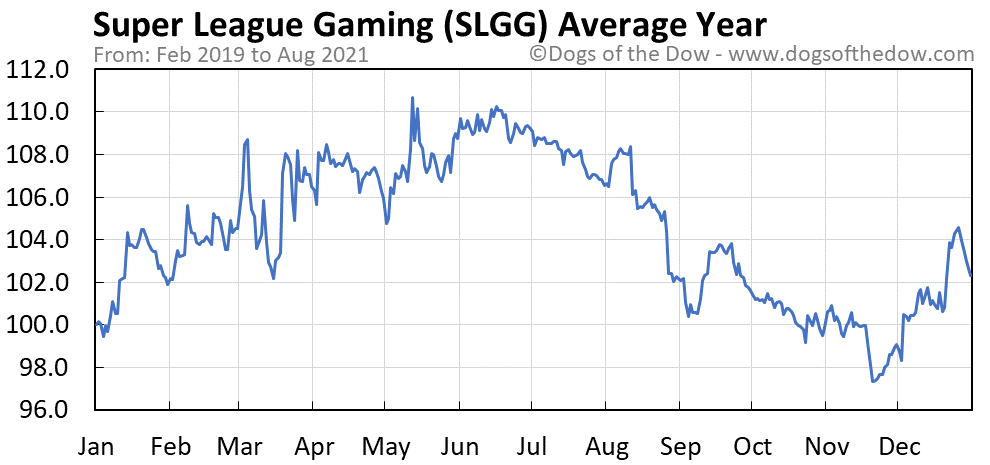 Average year chart for Super League Gaming stock price history