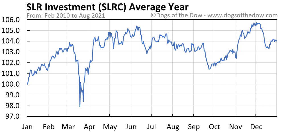Average year chart for Solar Capital stock price history