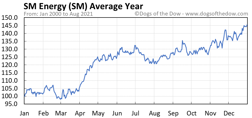 Average year chart for SM Energy stock price history