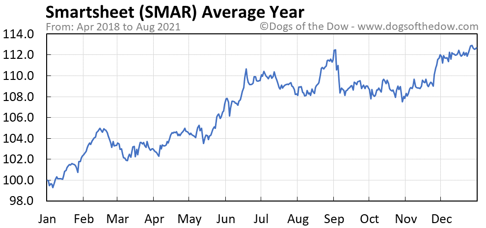 Average year chart for Smartsheet stock price history
