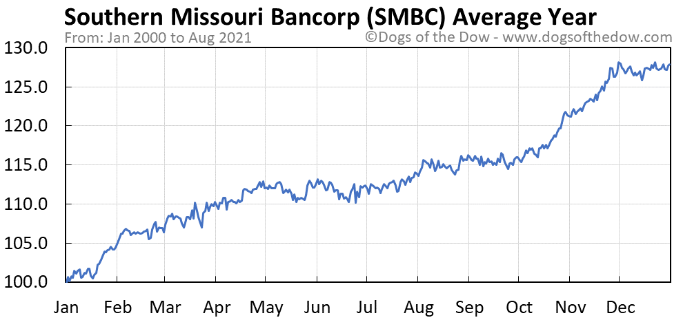 Average year chart for Southern Missouri Bancorp stock price history