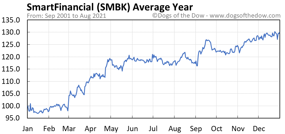 Average year chart for SmartFinancial stock price history