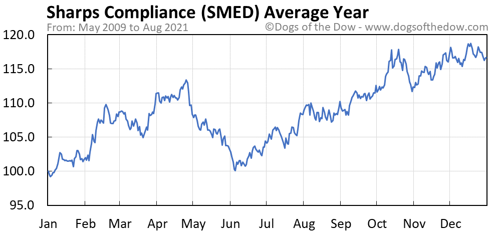 Average year chart for Sharps Compliance stock price history
